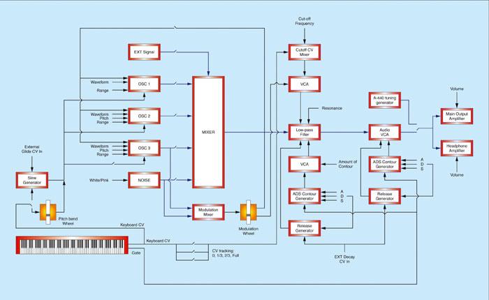 minimoog02minimoogschematic.jpg