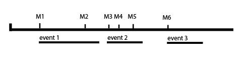 EventsAtMarkers.jpg