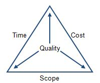 projectmanagementtriangle.jpeg